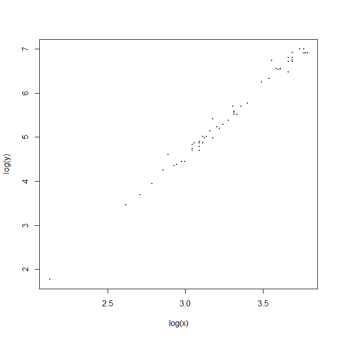 logscatterplot.png